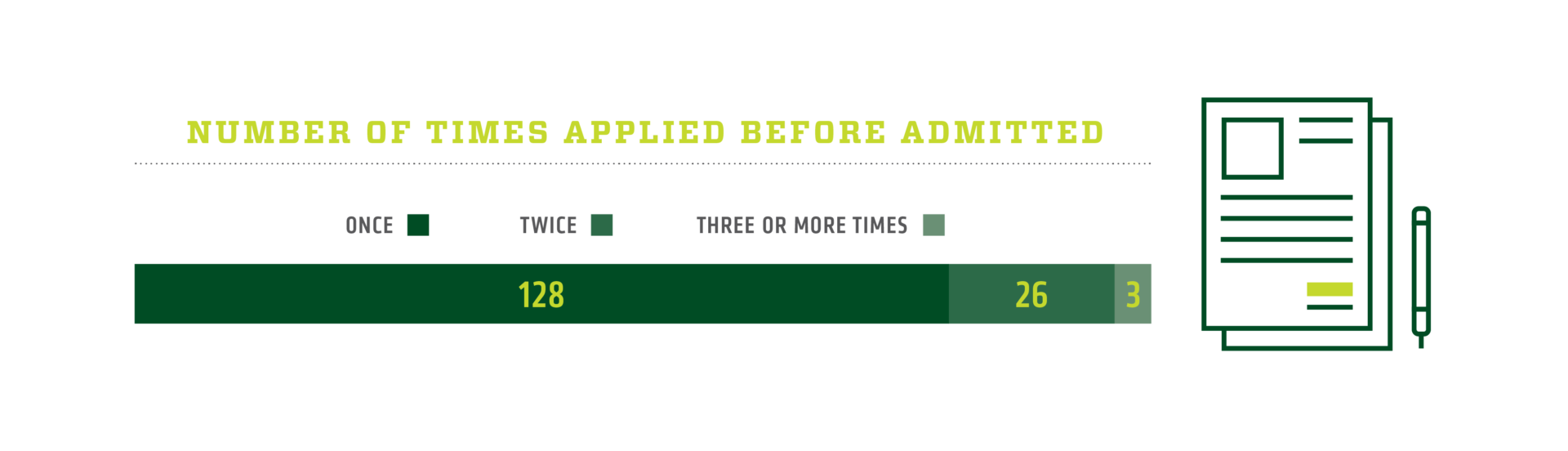 Number of times applied before admitted: 128 once, 26 twice, 3 three or more times
